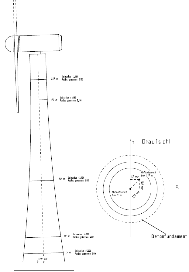 Überwachung Windenergieanlagen
